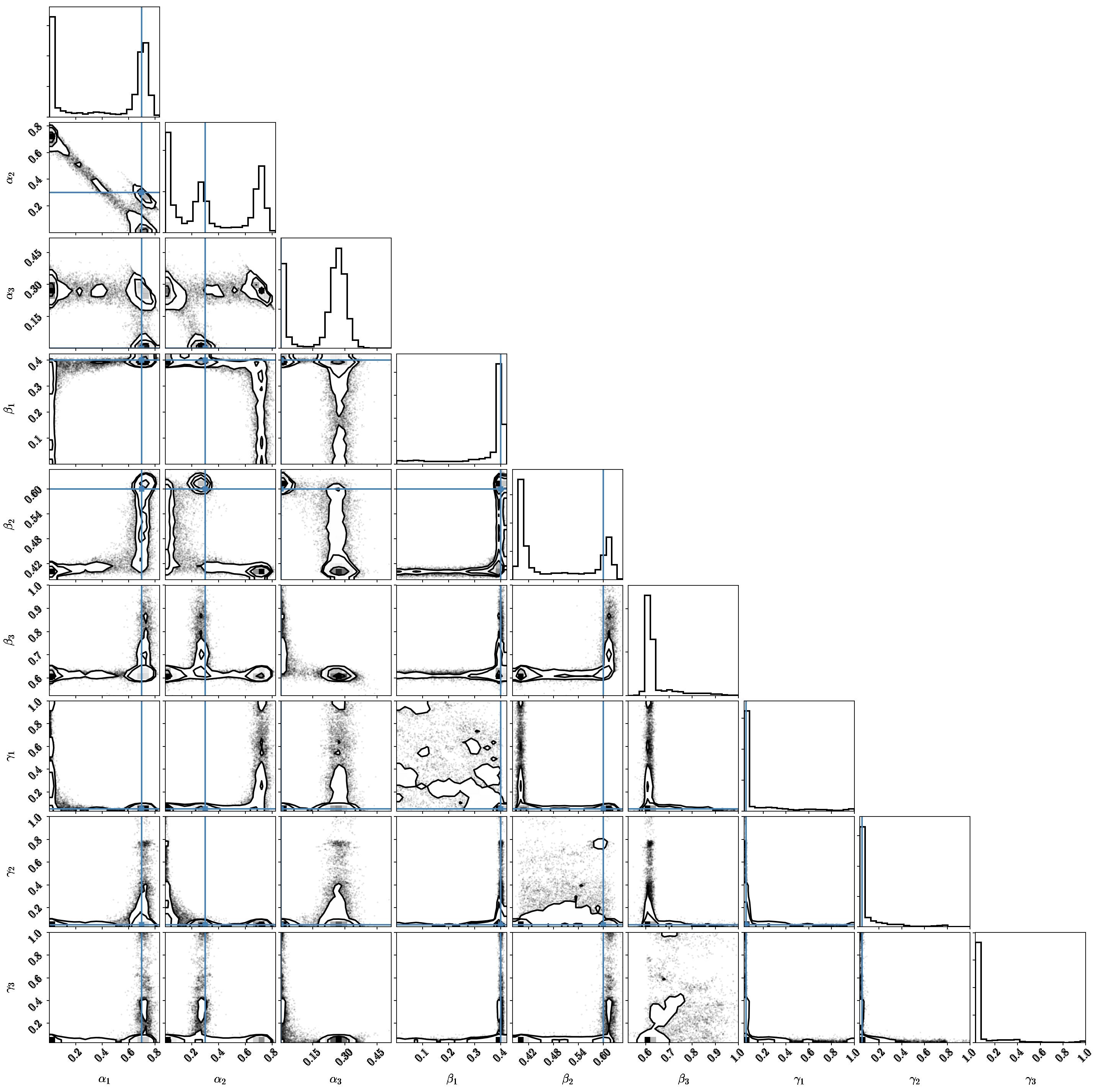 Efficiently sampling mixture models - exploration and