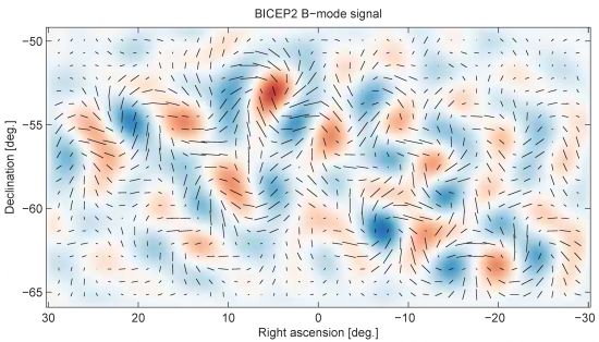Figure: BICEP2 studied for over three years the cosmic microwave background (CMB), a faint radiation afterglow left over from when the universe was just 400,000 years old. The polarization of the light is characteristic of gravitational waves produced even early, in the very beginning of the Big Bang. Credit: BICEP-KECK.