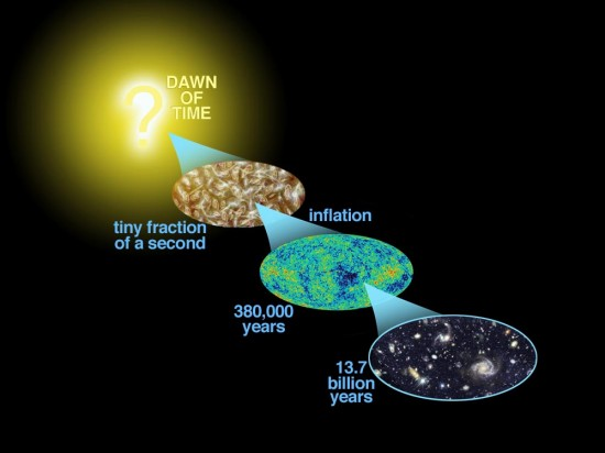 Figure: Inflation creates and stretches quantum fluctuations to large scales and creates gravitational waves. These waves create primordial B-modes, a specific pattern in the polarisation of the background light emitted when the universe is 380,000 years old. This light travels 13.7 billion years old to reach our microwave telescopes, and create extreme excitement among cosmologists. Credit: WMAP.